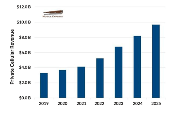 The 5G market is expected to eclipse $4 billion in annual spending in 2021.