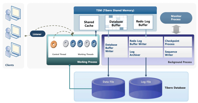 Tibero features include multi-threaded working processes; shared memory with database and redo log buffers; and a monitor process.