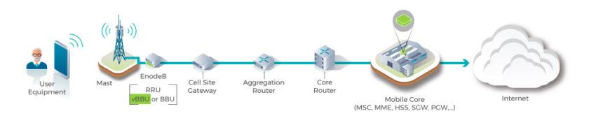 OpenRAN network diagram and scenarios