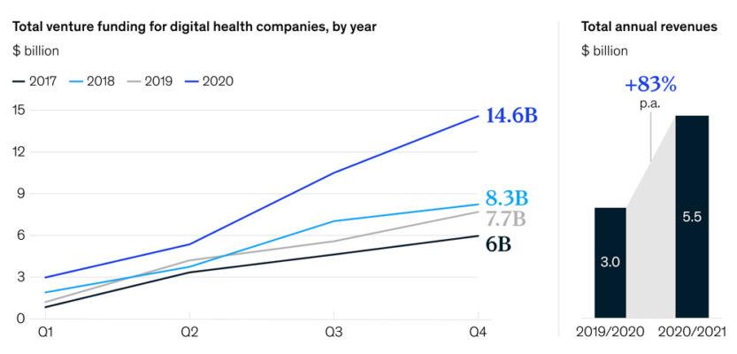 隨需醫療保健, 虛擬醫療保健服務, 醫療保健數位轉型