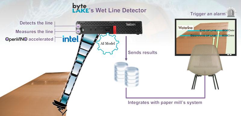 byteLAKE computing platform connects to video camera and runs AI at the edge.