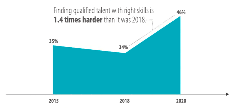 Deloitte graph analyzing the decline of manufacturing talent from 2015 to 2020.