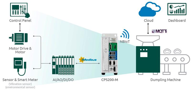 NexAIoT smart dumpling machine solution architecture from edge to cloud