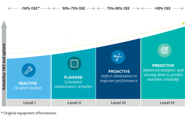 Deloitte graph measuring the four levels of maintenance: reactive, planned, proactive, and predictive.