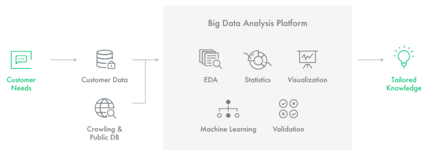 Insilicogen machine learning visualization goes from customer needs to EDA, statistics, visualization to tailored knowledge.